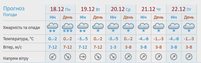 """Скріншот із сайту """"Укргідрометцентру"""""""