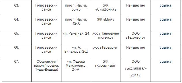 незаконні забудови Києва